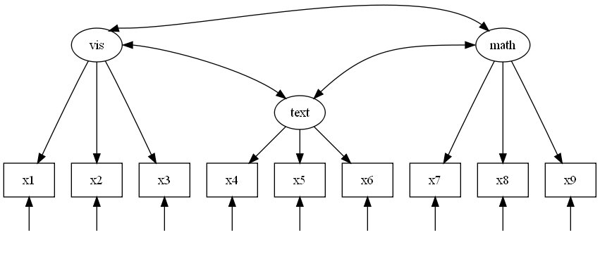 How To Use Graphviz for SEM Models and Path Diagrams